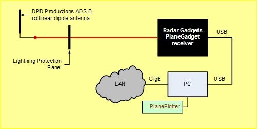 dvb t receiver block diagram ads b receiver block diagram