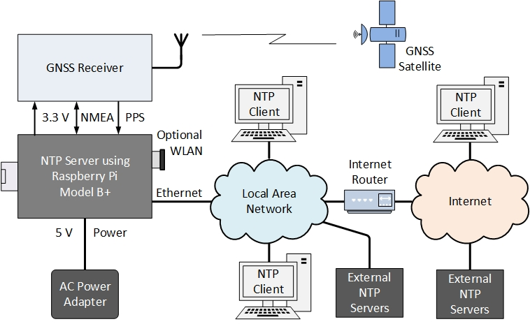 Gpsntp pi block diagram ccuart Image collections