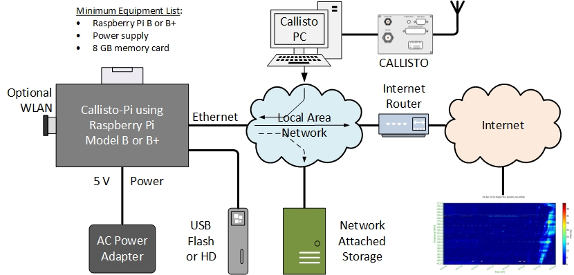 callisto pi rh reeve com raspberry pi 3 model b block diagram