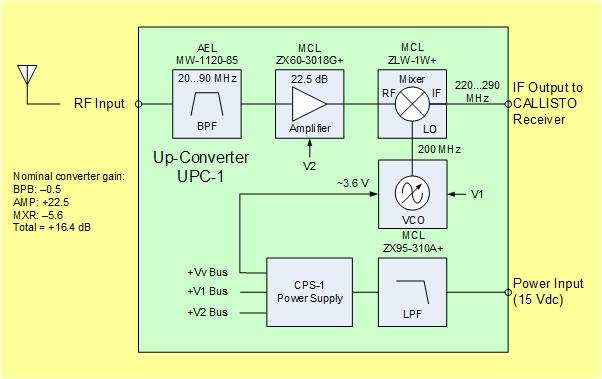 Upc Blockdiagram